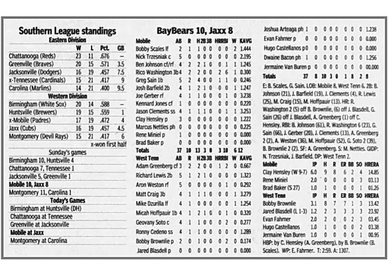Boxscore-sharp